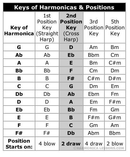 JayMcu0026#39;s Learn to Play the Harmonica Website